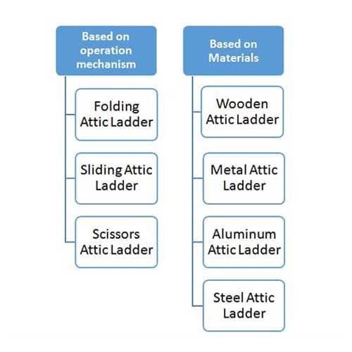 Types of Attic Ladders